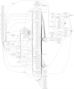 YaST dependencies graph (before)