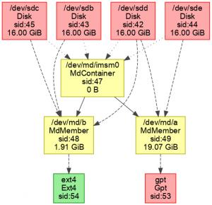 BIOS RAID support